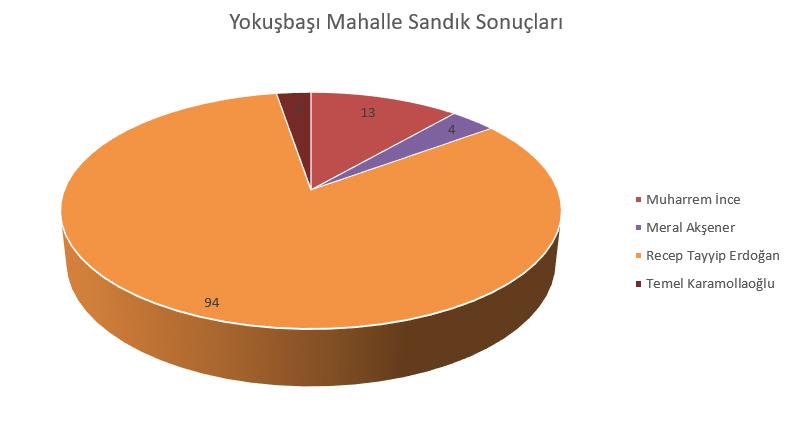 Yokuşbaşı Mahallesi Cumhurbaşkanı Seçim Sonuçları